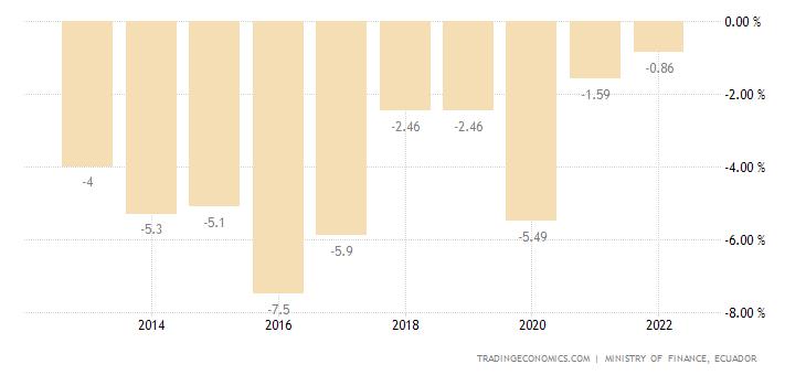 Ecuador Government Budget