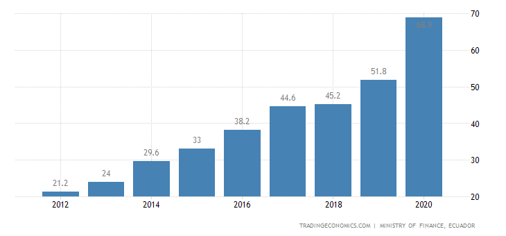 Ecuador Government Debt to GDP