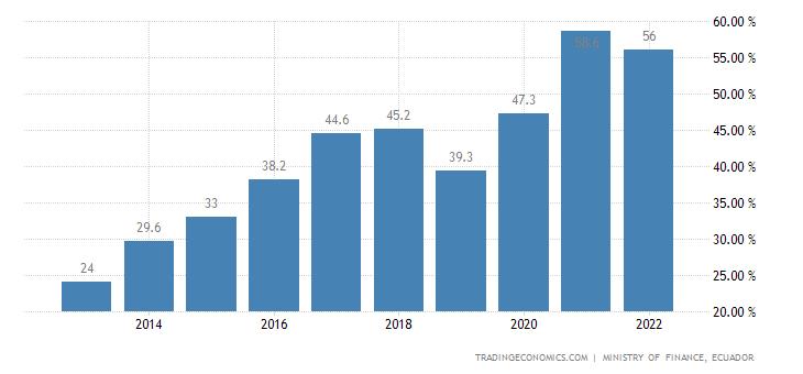 Ecuador Government Debt to GDP
