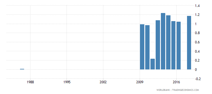ecuador government expenditure on pre primary education as percent of gdp percent wb data