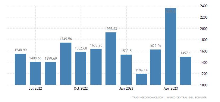 Ecuador Government Revenues
