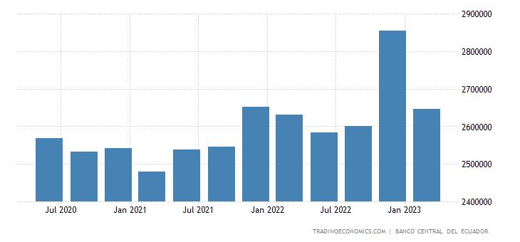 Ecuador Government Spending