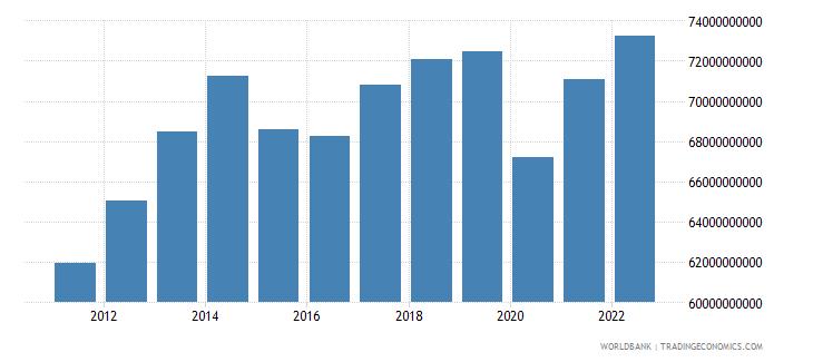 ecuador gross domestic income constant lcu wb data