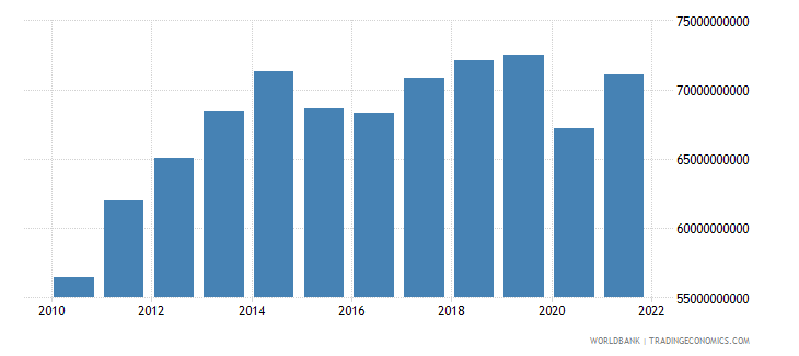 ecuador gross domestic income constant lcu wb data