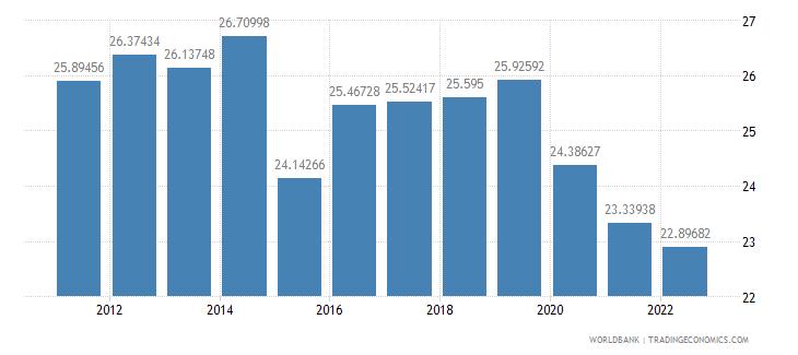 ecuador gross domestic savings percent of gdp wb data