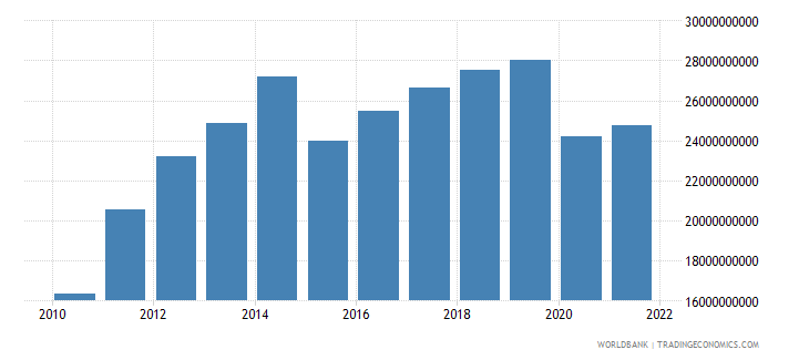 ecuador gross domestic savings us dollar wb data