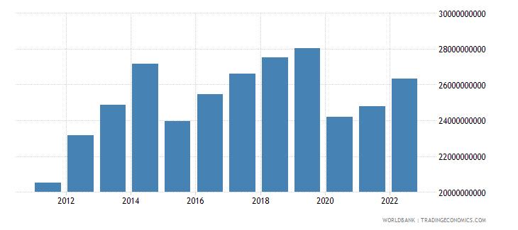 ecuador gross domestic savings us dollar wb data