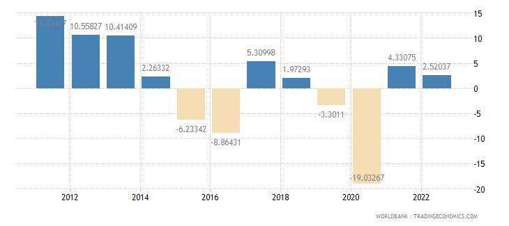 ecuador gross fixed capital formation annual percent growth wb data