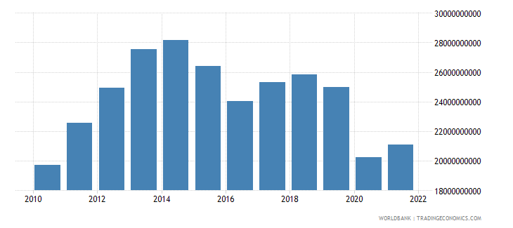 ecuador gross fixed capital formation constant 2000 us dollar wb data
