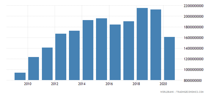 ecuador gross fixed capital formation private sector current lcu wb data