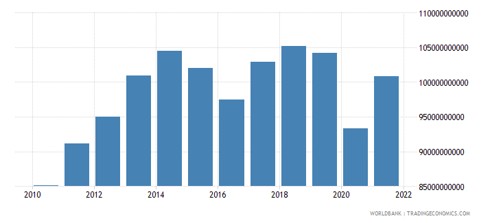 ecuador gross national expenditure constant 2000 us dollar wb data