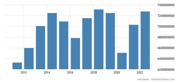 ecuador gross national expenditure constant lcu wb data