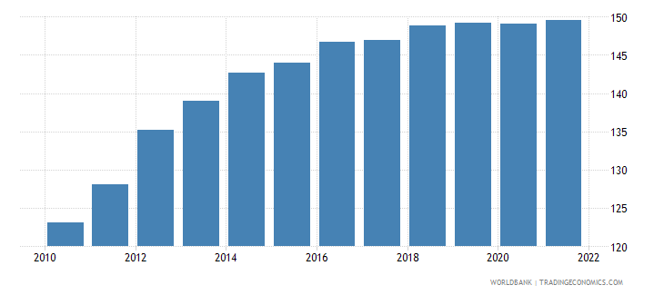 ecuador gross national expenditure deflator base year varies by country wb data
