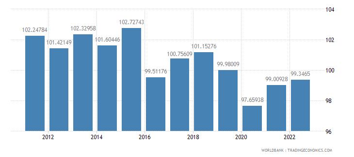 ecuador gross national expenditure percent of gdp wb data