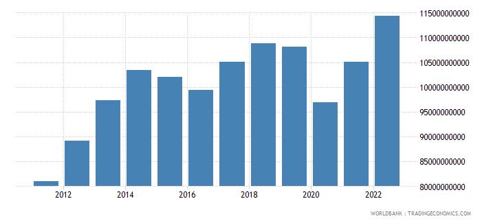 ecuador gross national expenditure us dollar wb data