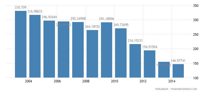 ecuador health expenditure total percent of gdp wb data