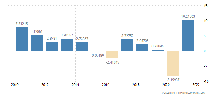 ecuador household final consumption expenditure annual percent growth wb data