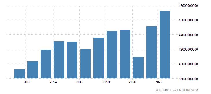 ecuador household final consumption expenditure constant lcu wb data