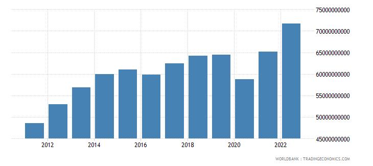 ecuador household final consumption expenditure current lcu wb data