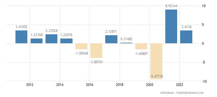 ecuador household final consumption expenditure per capita growth annual percent wb data