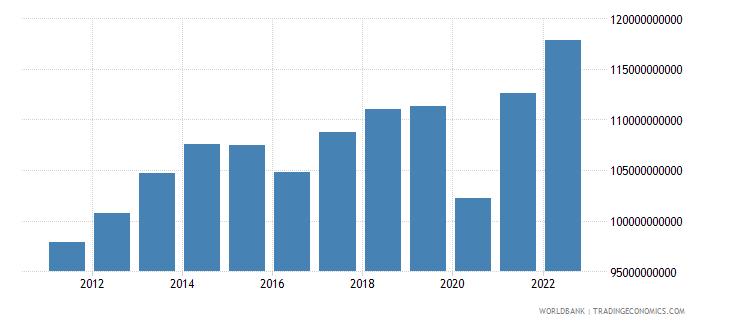 ecuador household final consumption expenditure ppp constant 2005 international dollar wb data