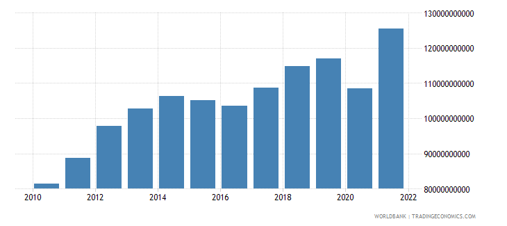 ecuador household final consumption expenditure ppp us dollar wb data