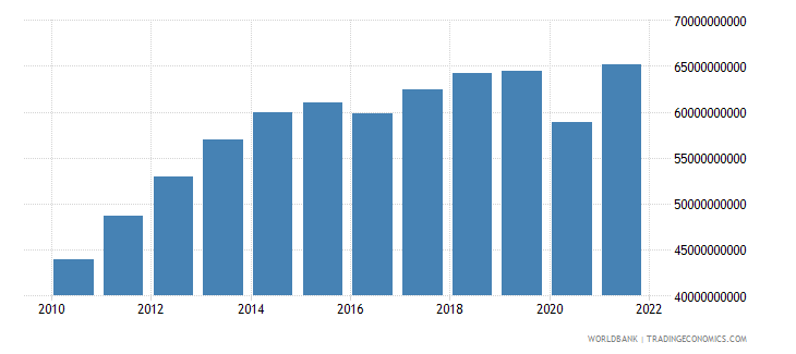 ecuador household final consumption expenditure us dollar wb data