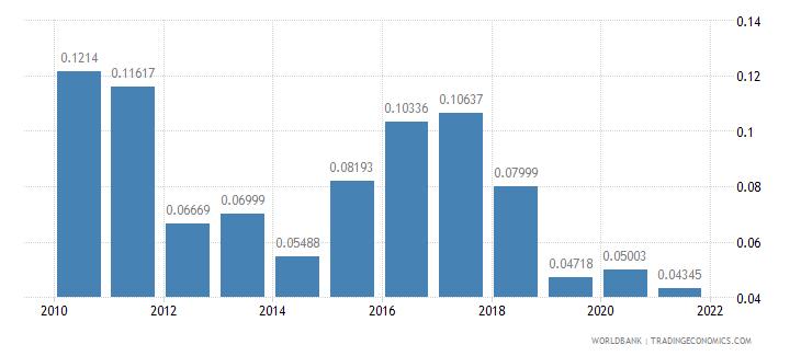 ecuador ict goods exports percent of total goods exports wb data