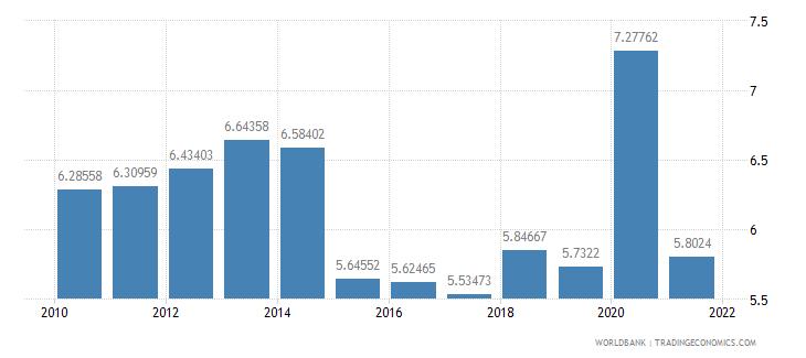 ecuador ict goods imports percent total goods imports wb data