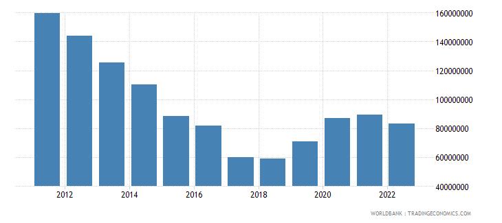 ecuador ict service exports bop us dollar wb data