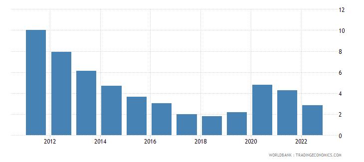 ecuador ict service exports percent of service exports bop wb data