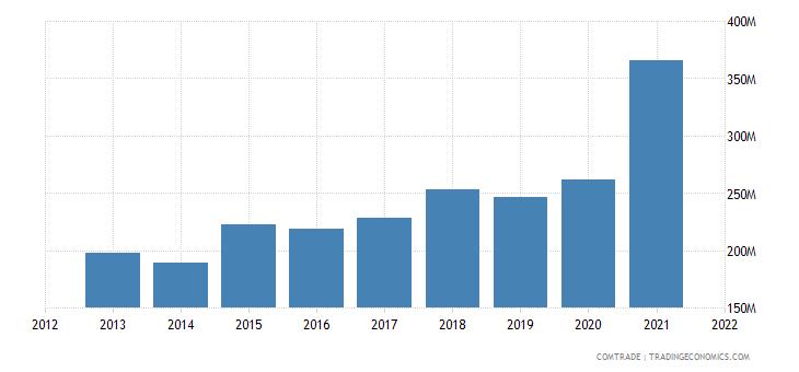 ecuador imports bolivia