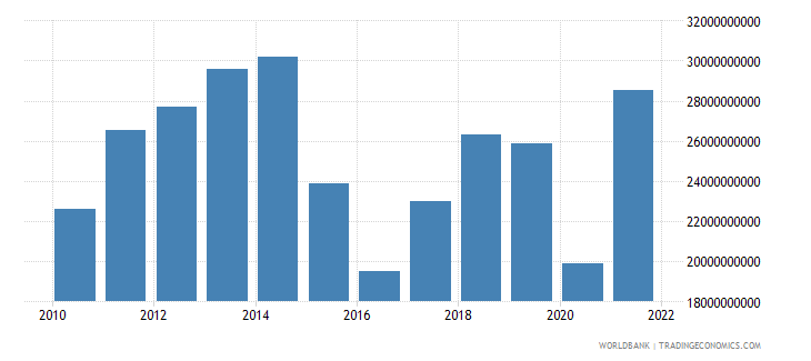 ecuador imports of goods and services bop us dollar wb data