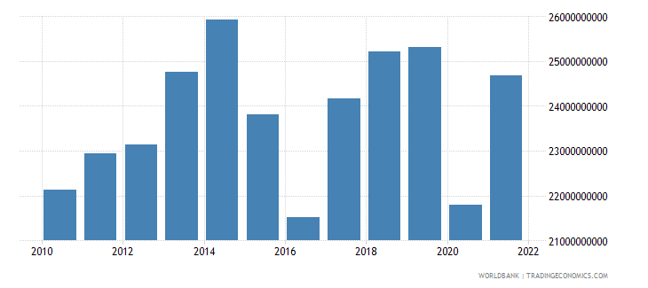 ecuador imports of goods and services constant 2000 us dollar wb data