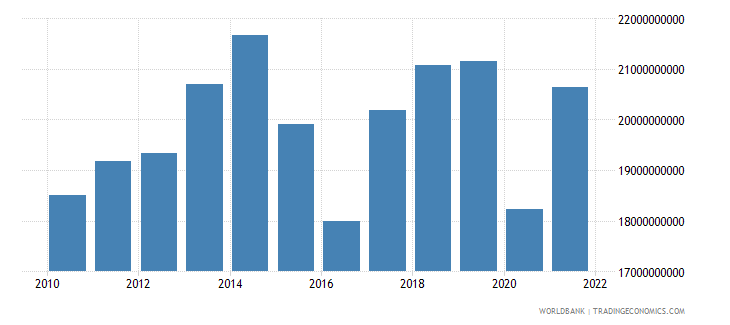 ecuador imports of goods and services constant lcu wb data