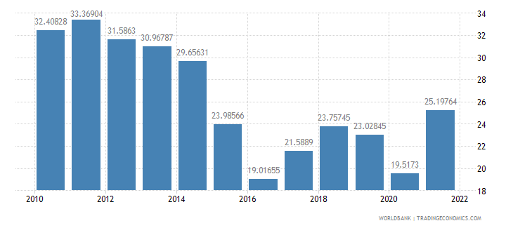 ecuador imports of goods and services percent of gdp wb data