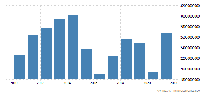 ecuador imports of goods and services us dollar wb data