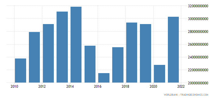 ecuador imports of goods services and income bop us dollar wb data