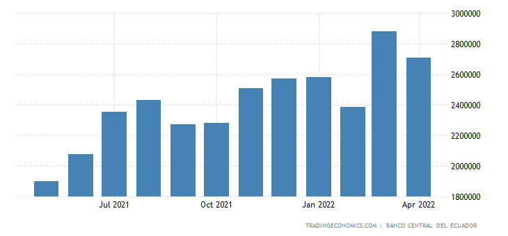 Ecuador Imports