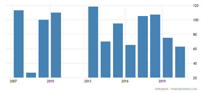 ecuador industrial design applications nonresident by count wb data