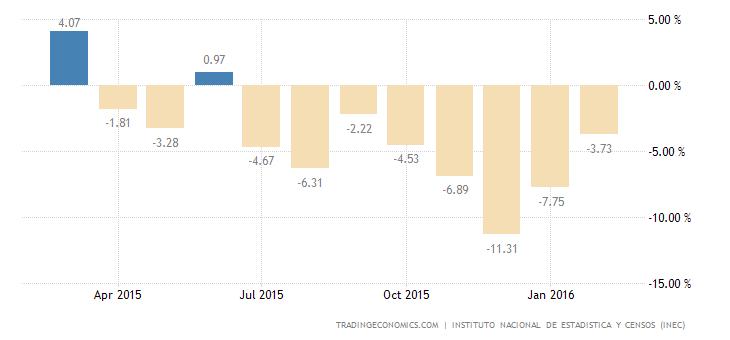 Ecuador Industrial Production