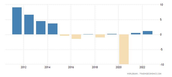 ecuador industry value added annual percent growth wb data