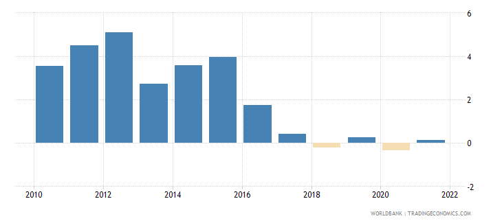 ecuador inflation consumer prices annual percent wb data