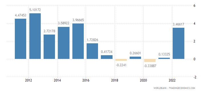 ecuador inflation consumer prices annual percent wb data