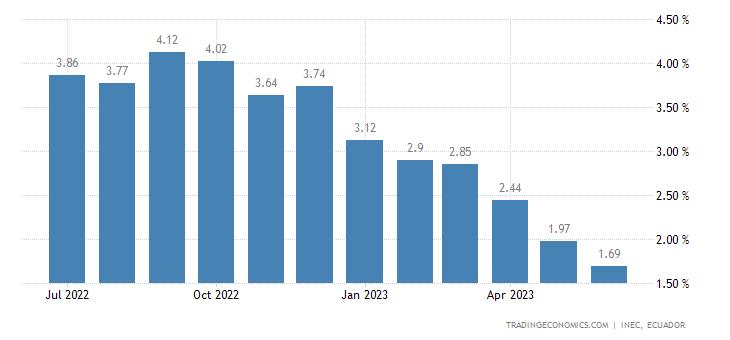 Ecuador Inflation Rate