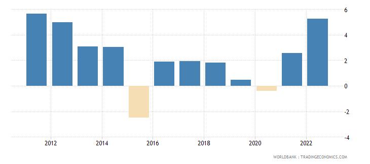 ecuador inflation gdp deflator annual percent wb data