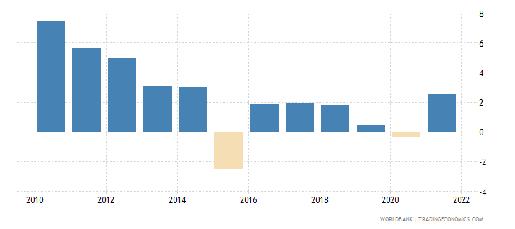 ecuador inflation gdp deflator linked series annual percent wb data