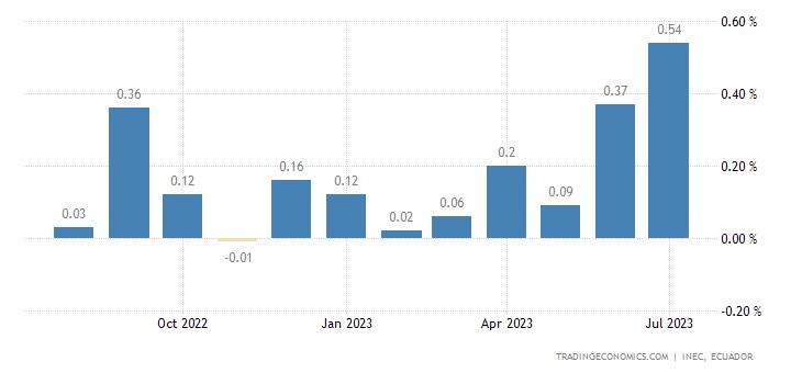 Ecuador Inflation Rate MoM