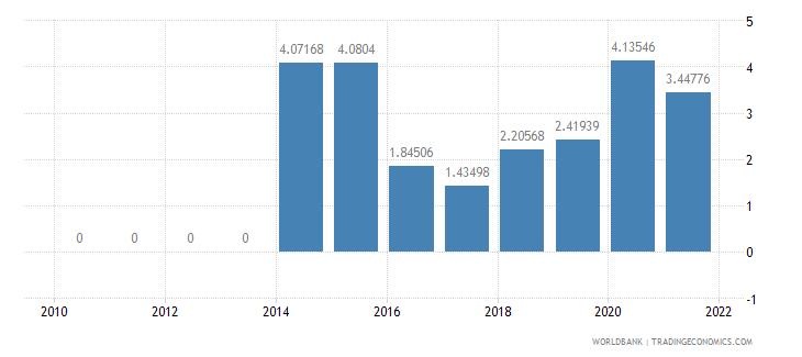 ecuador insurance and financial services percent of service exports bop wb data