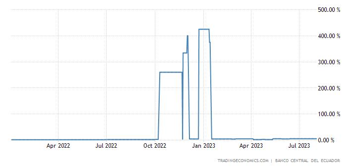Ecuador Interbank Weighted Average Rate